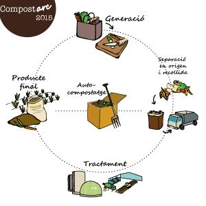 imatge compostarc 2015